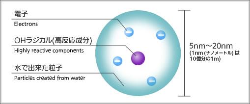 ナノイー技術とは、空気中の目に見えない水分を集めて高電圧を加え、ナノサイズの水粒子を生み出す技術。様々な物質に作用しやすいOHラジカル(高反応成分)を含んでおり、ウイルスや細菌の抑制などに効果があるという