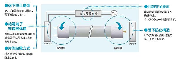 安全性に配慮したL形口金(GX16t-5口金)。落下防止構造が組み込まれている