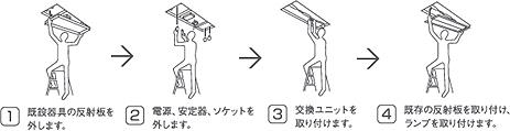 交換ユニットを用意すれば、既設の器具や反射板を使って取り付けられるため、コストを抑えられる