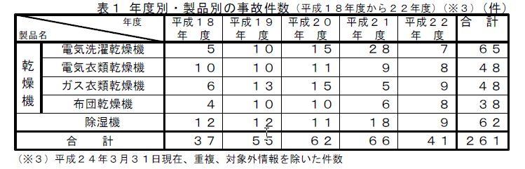 年度別・製品別の事故件数。この4年間で除湿機・乾燥機による事故が261件発生している