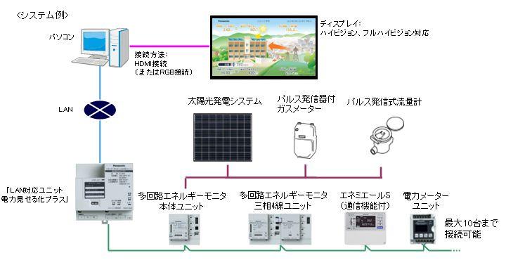 システム例。本体には最大で10台までの計測端末を接続できる。それらの計測端末から得た情報を無線LANでパソコンに飛ばすことで、エネルギー使用状況をわかりやすく確認できるようになった