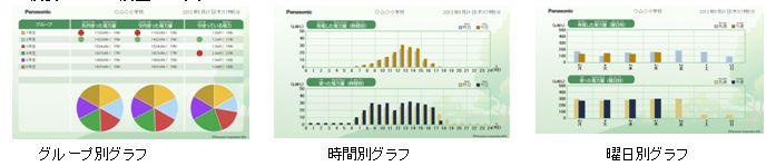 データはグループ別、時間別、曜日別などで表示することも可能