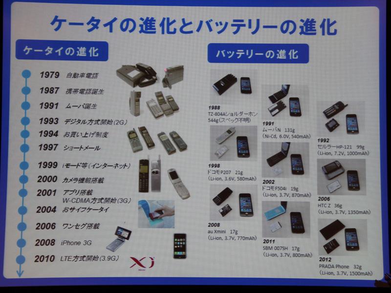 ケータイのバッテリーの進化。1992年にリチウムイオン電池が搭載されたことで、一気に小型化できたという