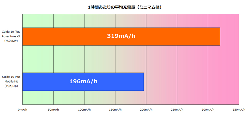 1時間あたりの充電量は、大きなパネルが小さいパネルの1.6倍ある。価格差はおよそ1.4倍なので充電量で換算すると、大きいパネルの方がお得だ