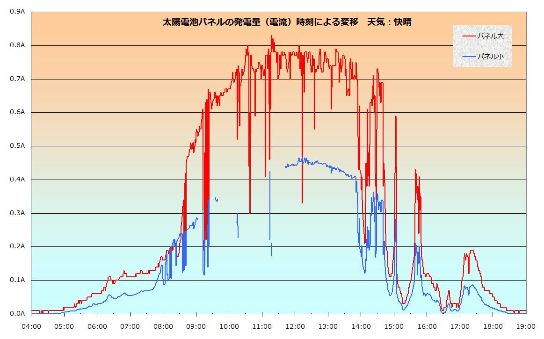 太陽電池パネルの発電量の変化(快晴時)