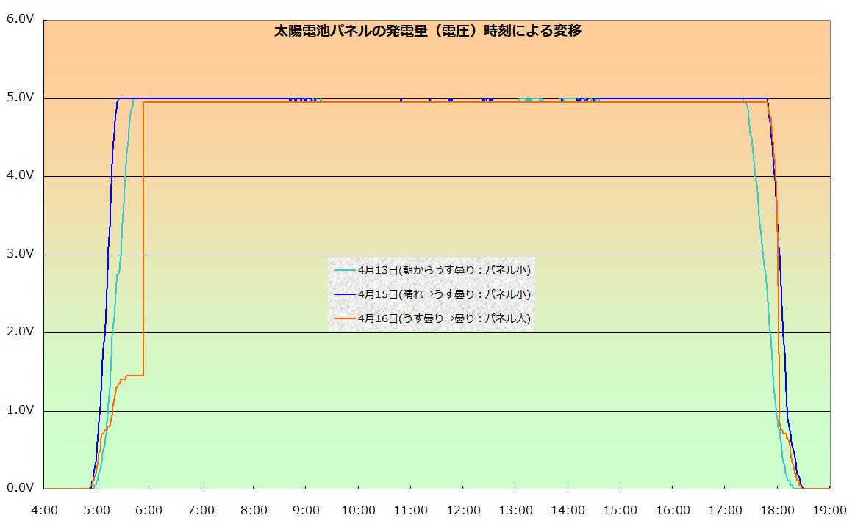 電圧は一定の日差しがあれば常に5Vで一定。大きいパネル(オレンジの線)は、小さいパネルに比べ日差しが強くないと5Vまで出ない