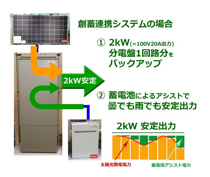 太陽光の発電量が少ない場合は、蓄電池の電力を使って、2kWで安定して出力する