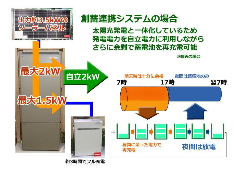 余った電力は蓄電池の再充電に利用できる