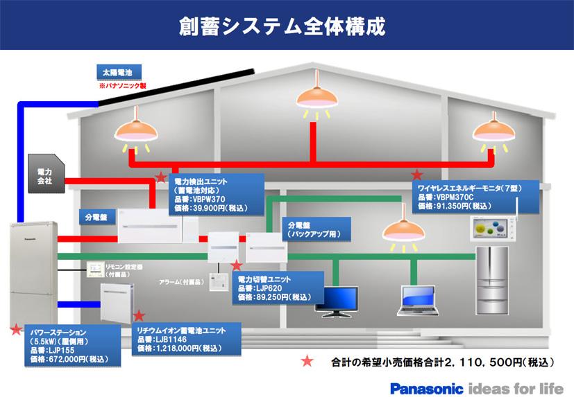 創蓄連携システムの全容図