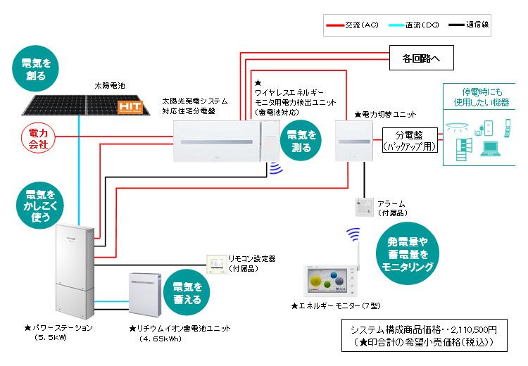 緊急時のバックアップ用分電盤を備えており、停電時でも、この分電盤に接続している機器は使用できる