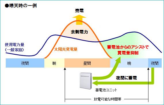 経済優先モードは、電気料金が安い深夜電力で電気を蓄え、昼間に放電する