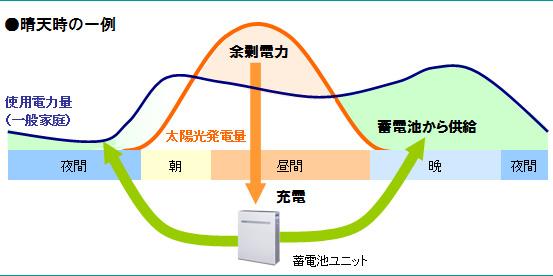 環境優先モードは、昼間に発電した余剰電力を蓄電池に溜め、その電気を夜使用することで、なるべく電力会社の電気を使わないモードだ
