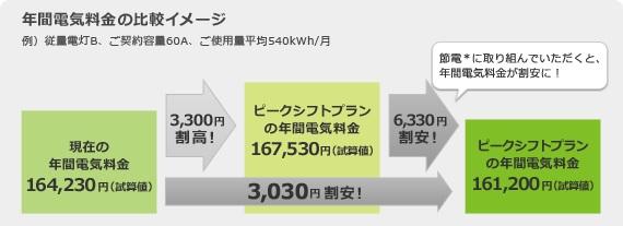 従量電灯B、契約容量60A、月の平均使用量540kWhの人の場合、ピークシフトプランに加入すると、何もしなければ割高になるが、エアコン、洗濯機などの使い方を工夫すると、年間電気料が3,030円安くなるというケース