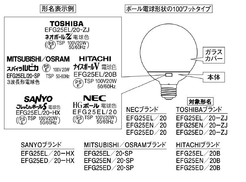 対象製品一覧と形名表示例。各ブランド名の下に形名が表示されている