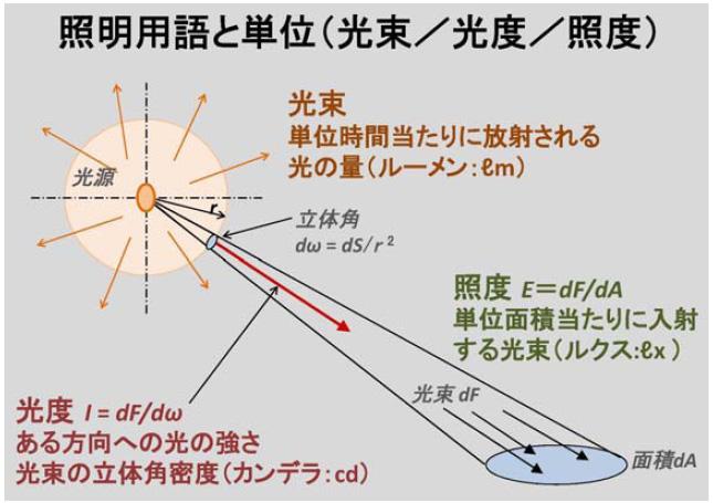明るさを表す単位の違い。全光束は、光源から放出された明るさの総和のこと