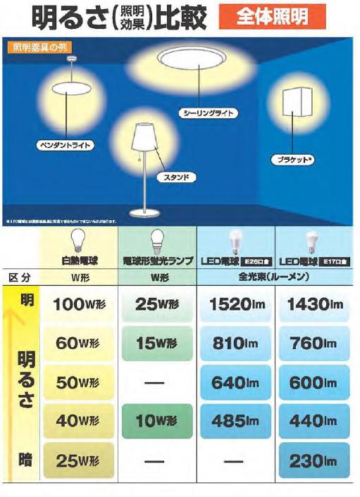 白熱電球と比較したLED電球の明るさの基準は、JISで規定されている