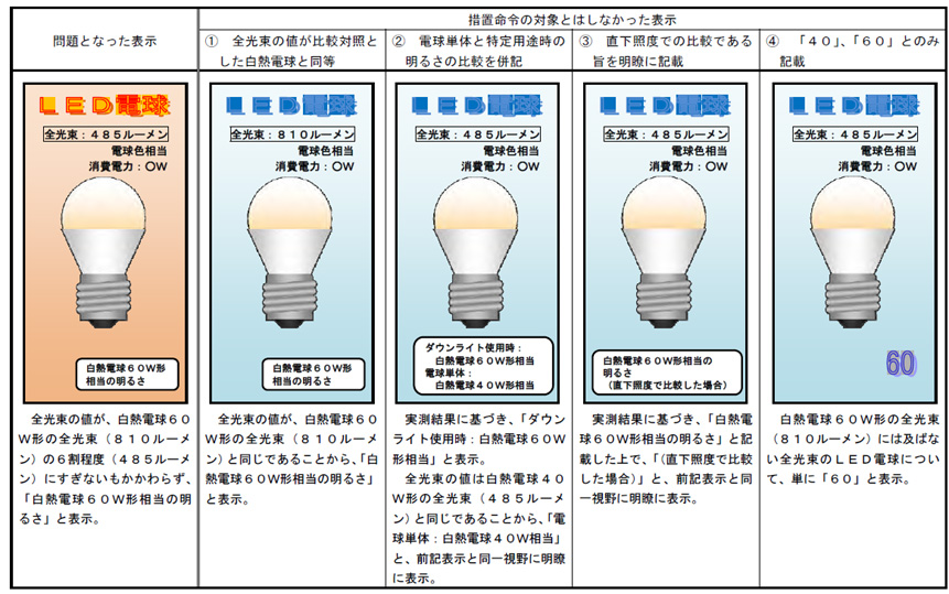 全光束が基準値以下でも、「ダウンライト使用時」「直下照度で比較した場合」など、パッケージに必要な事項が書かれていた商品は措置命令の対象にならなかった
