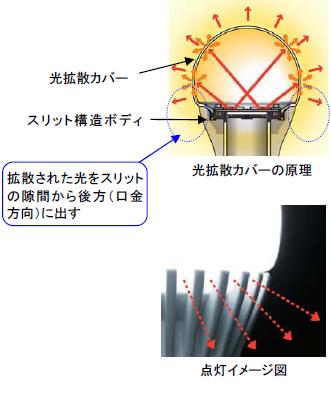 光のムラを抑えて広げる光拡散カバー