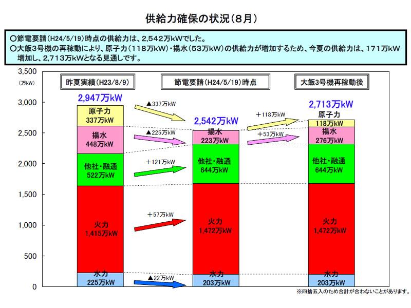 大飯原発3号機が稼働することで約170万kWの電力が増加する(関西電力資料)
