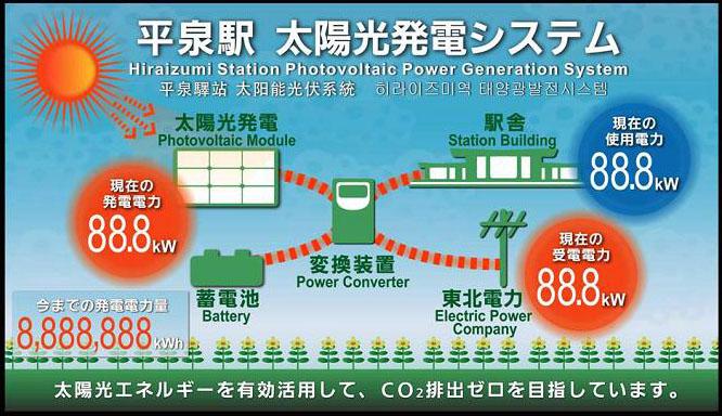 駅待合室に設置された「エコ情報表示盤」のイメージ