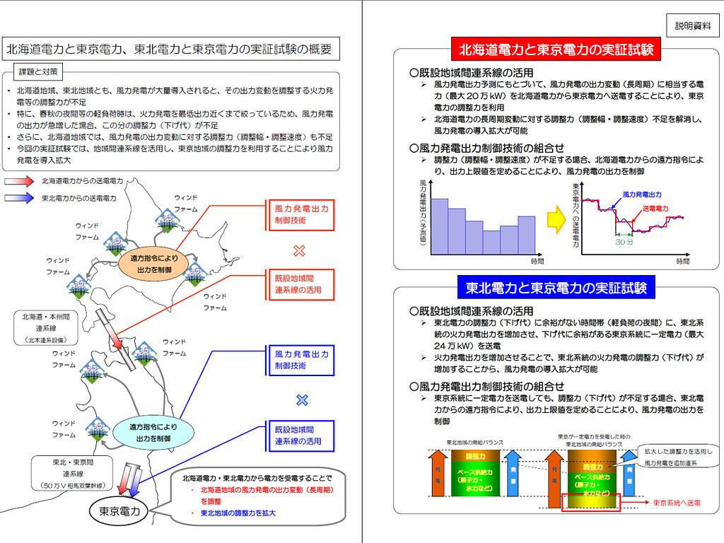 北海道電力ら50Hz圏内の3電力会社で予定されている実証実験の概要