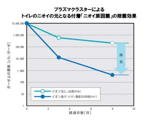 1立方cm当たりの濃度が約50,000個の場合における、トイレのニオイの元となる「付着ニオイ原因菌」の除菌効果を示すグラフ