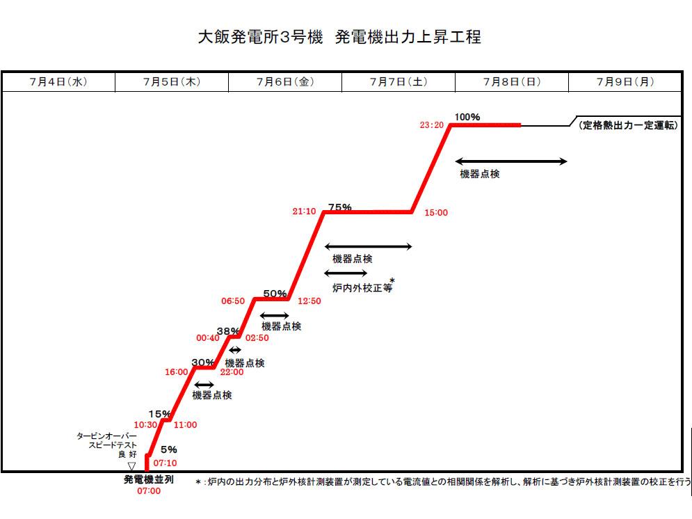 大飯原発3号機発電機出力上昇の過程(7月8日時点)