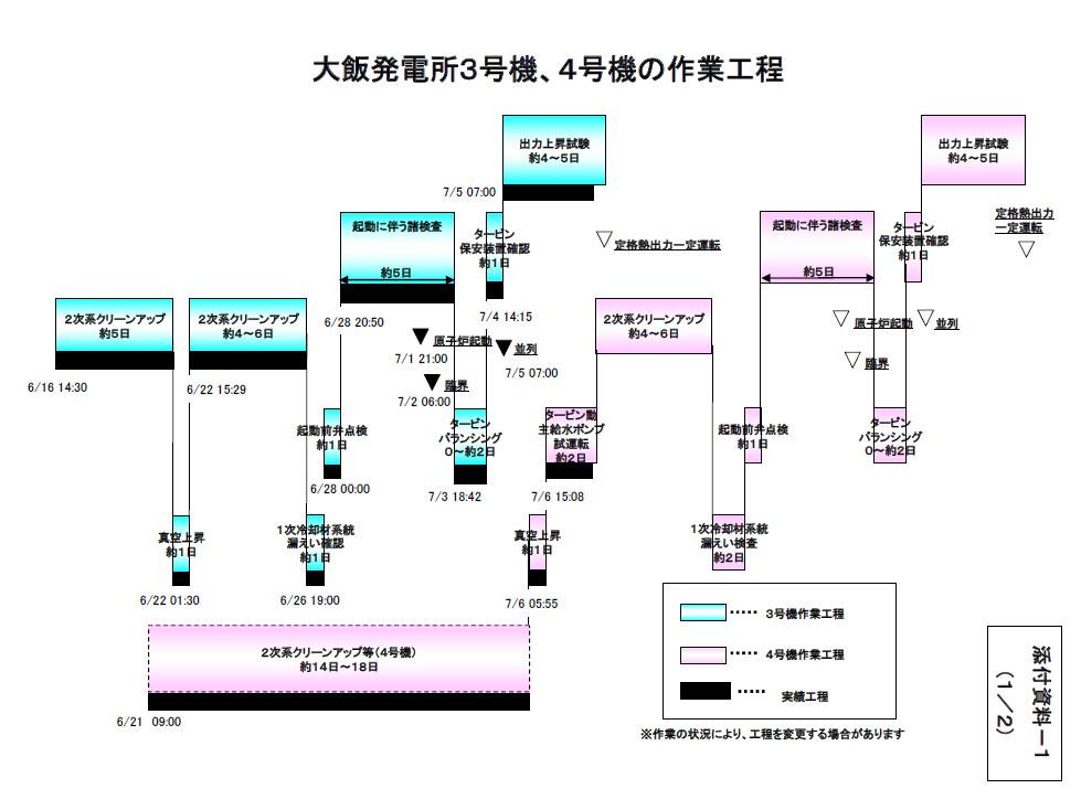 大飯原発3号機、4号機の作業工程(7月8日時点)