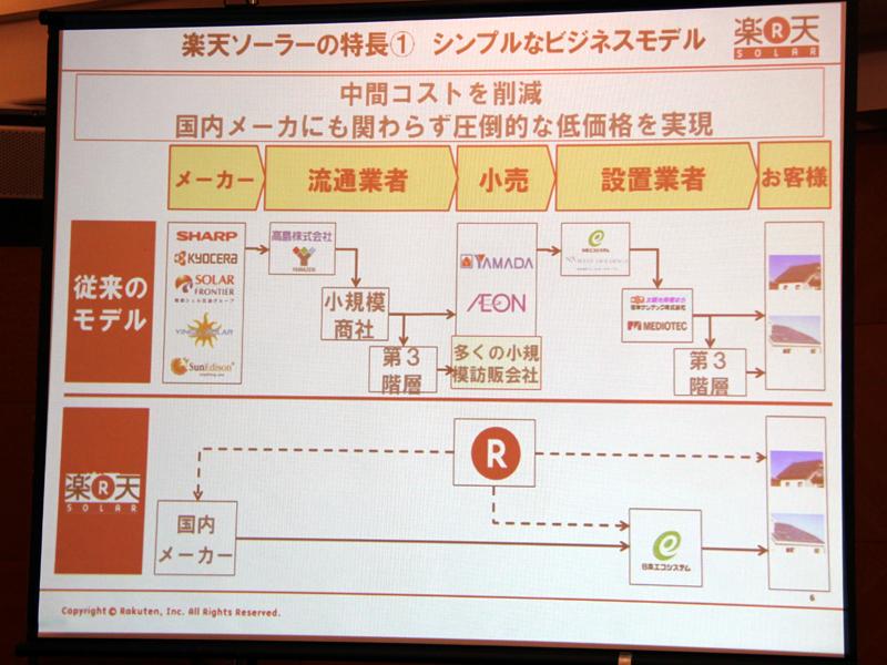 楽天ソーラー(下段)のビジネスモデル。中間コストを削減したシンプルなモデルになっている