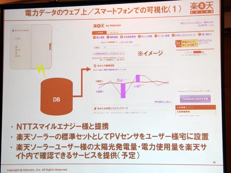 NTTスマイルエナジーのサービス「エコめがね」で、太陽光発電量や使用電力量を表示するサービスも利用できる