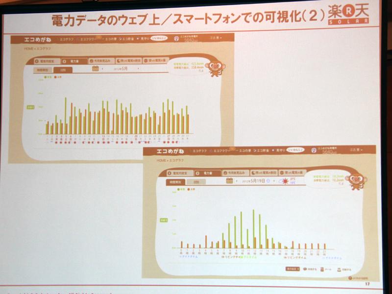 電力データのグラフ。パソコンでもスマートフォンでも確認できる
