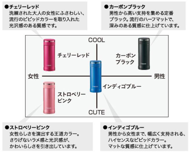 各カラーのコンセプト
