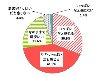 7割以上の人が普段の冷凍室の中がいっぱいだと回答している