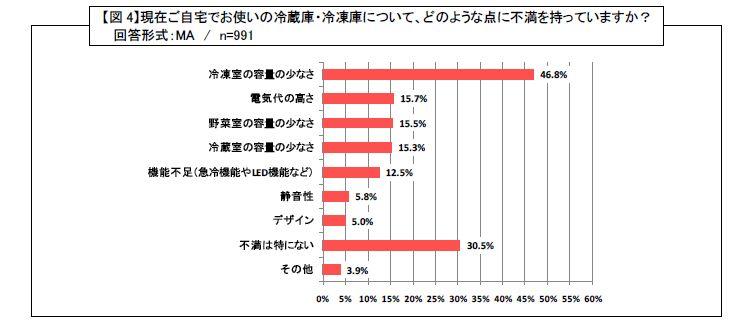 現在使っている冷蔵庫のへの不満については「冷凍室の容量の少なさ」と答える人が46.8%で最も多かった