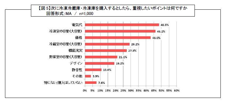 「次に冷蔵庫を購入する際に重視するポイントは?」という質問に対しては、「電気代」が48.5%で1位、2位は「冷凍室の容量(大容量)」が46.1%、3位は「価格」で43%という結果になった