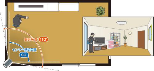 センサー感知角度は90度、撮影角度は110度で、部屋の隅に設置すれば部屋全体を見守る