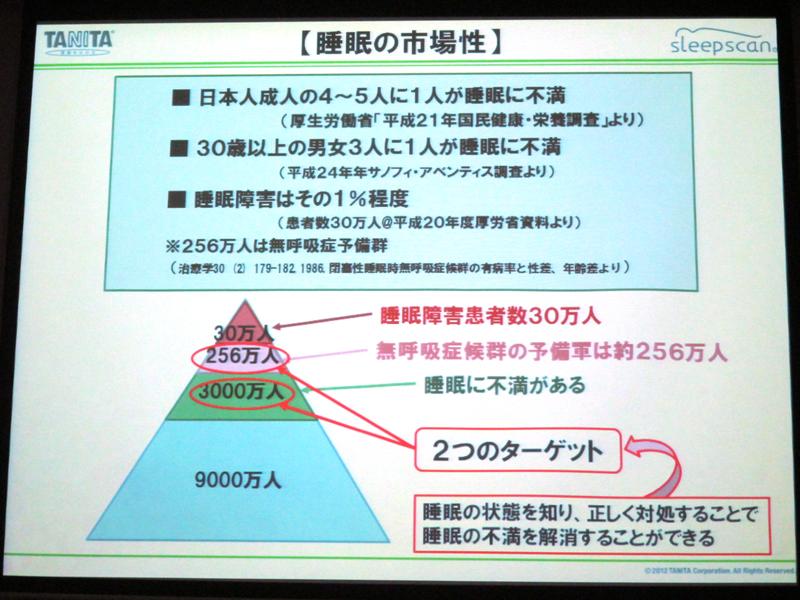 日本では成人の4~5人に1人が自分の睡眠に不満を抱いている。30歳以上になるとさらに割合が増えるという