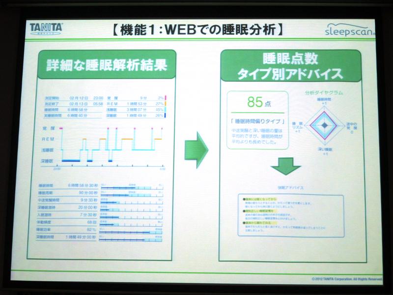 WEBで睡眠状態を解析。独自指標である「睡眠点数」を示し、アドバイスを表示する