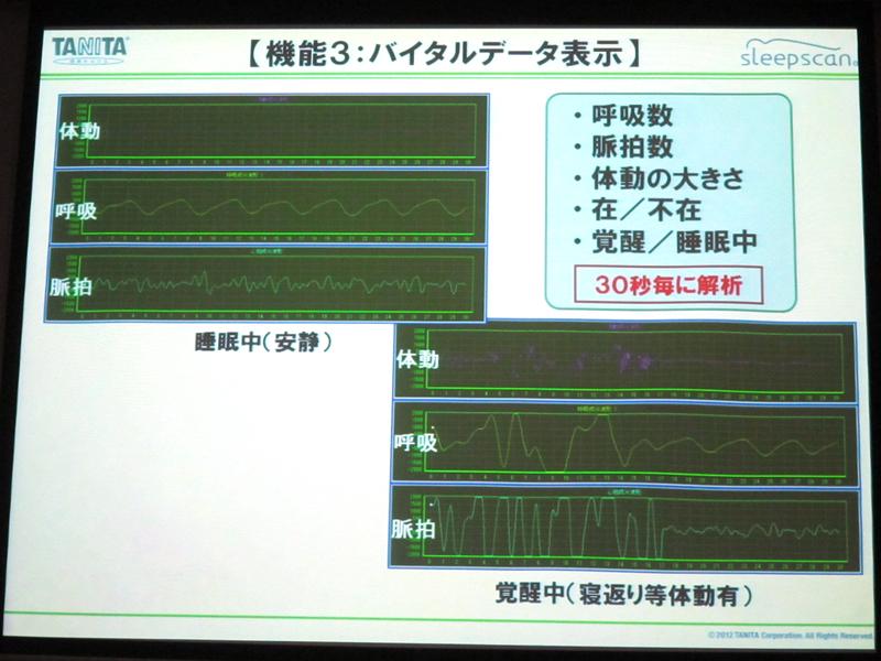 複数名の体動、呼吸、脈拍といったバイタルデータを、30秒ごとにクラウドに送信