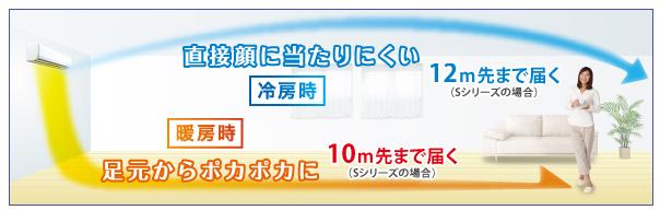 """富士通ゼネラル<a href=""""http://www.fujitsu-general.com/jp/products/aircon/2012/nocria_s/feature/comfortable.html"""" target=""""_blank"""">ノクリア製品説明ページ</a>より抜粋"""