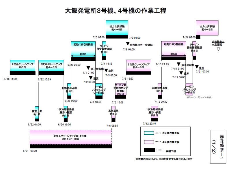 大飯原発3号機、4号機の作業工程(21日現在)