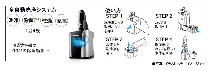 全自動洗浄システムの使用法