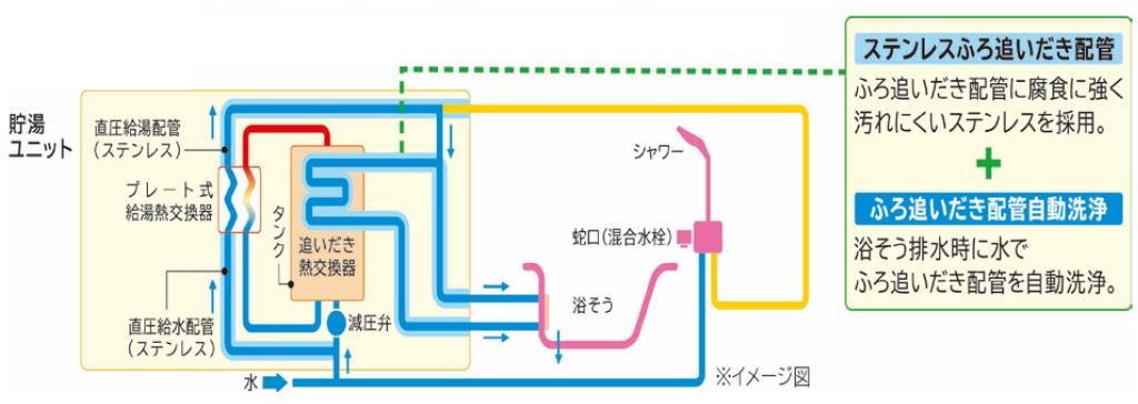 配管内を清潔に保つ「ステンレス・クリーン システム」