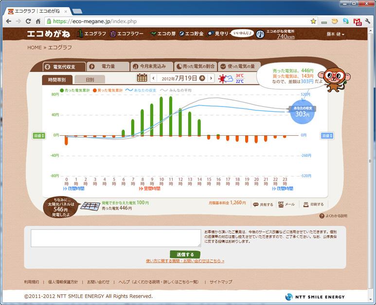 こちらが詳細なデータを表示する「エコグラフ」。写真は売電量と買電量の差を示す「電気代収支」