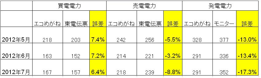 CSVデータと、東京電力の伝票から、エコめがねの誤差をチェックしてみた。ややズレはあるようだ