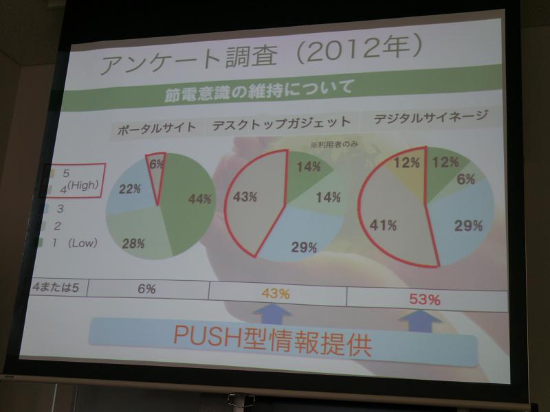 プッシュ型の情報提供が節電意識の維持には効果が高いといえる