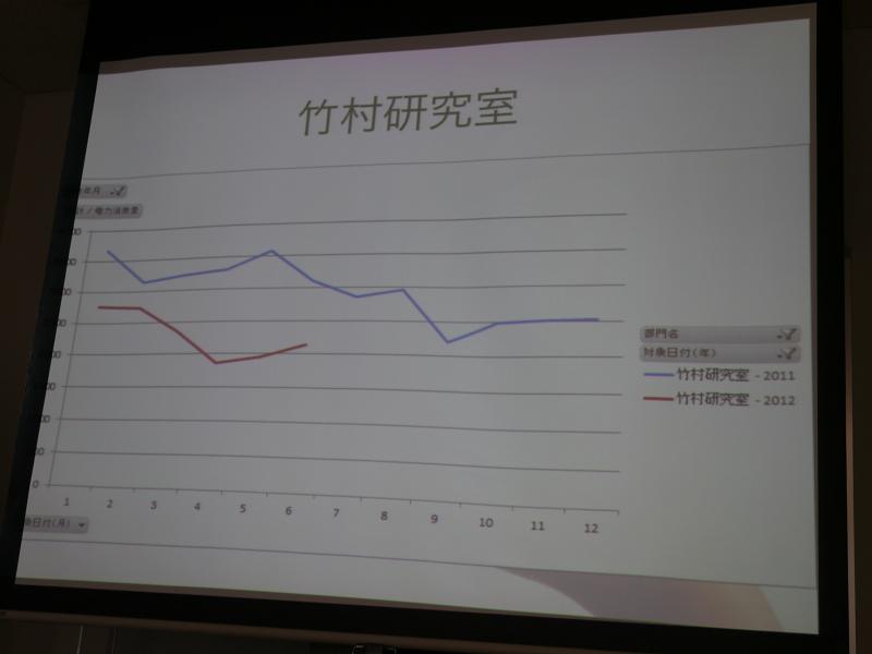 研究室ごとの消費電力データの推移も表示