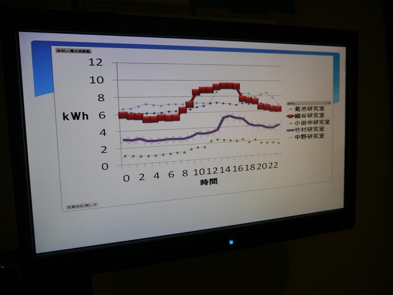 デジタルサイネージには、研究室の月別消費電力量など4種類のデータを表示