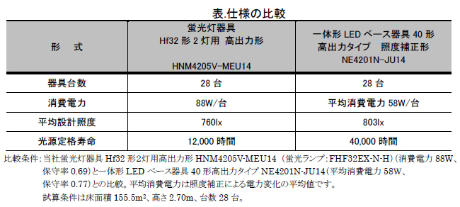 従来光源「Hf32形2灯用」との仕様の比較