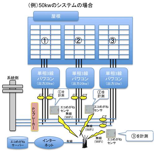 50kWシステムの場合のシステム図。計3個のセンサーを使用する